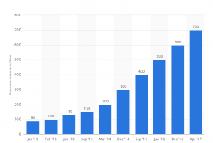 Number of monthly active Instagram users